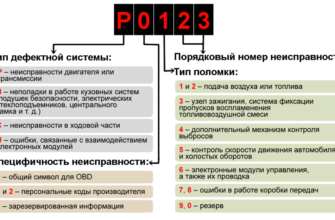 Коды ошибок OBD2 на русском [Расшифровка]